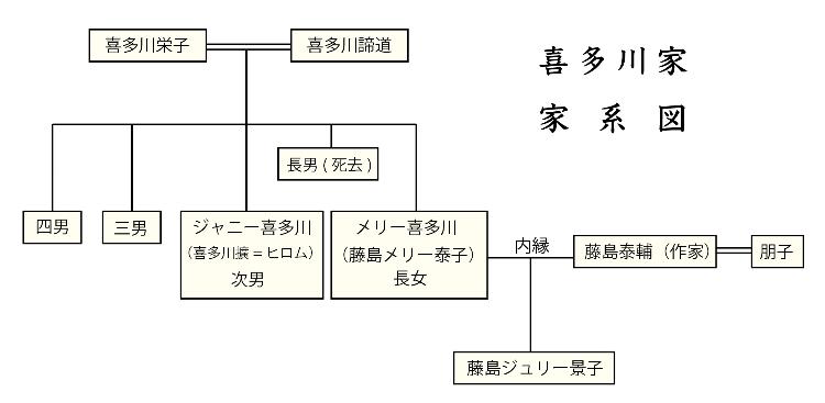 ジャニー喜多川の家系図