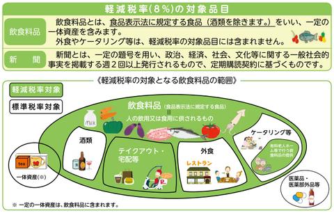 日本における軽減税率の対象品目